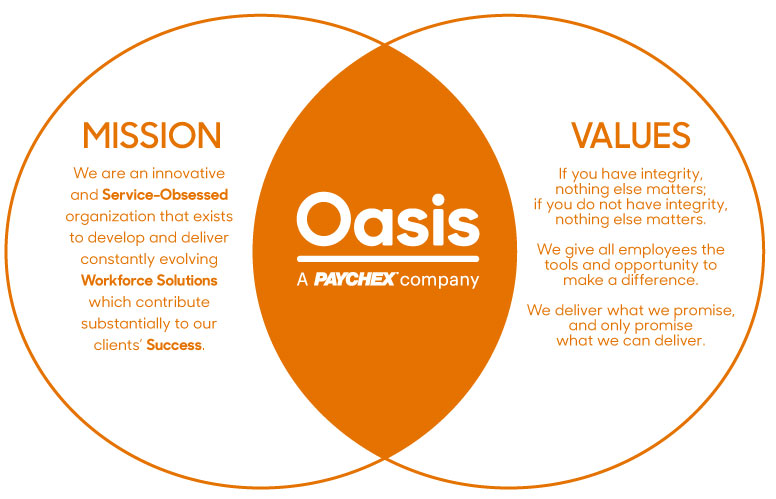 Oasis Mission and Values Statement Chart